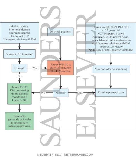 Pricing Algorithm: Screening Algorithm For Gestational Diabetes